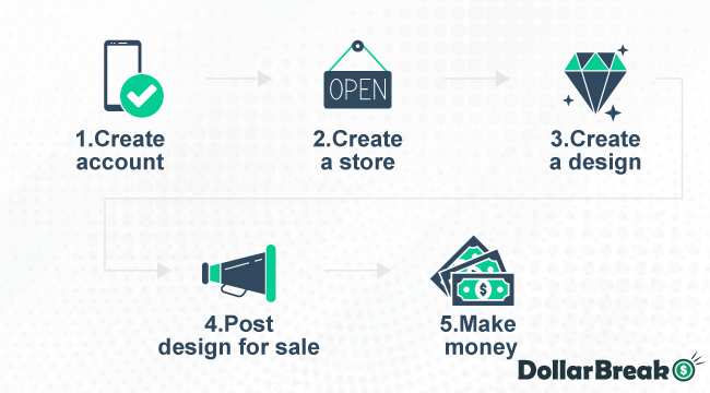 How to Start Selling on Zazzle1