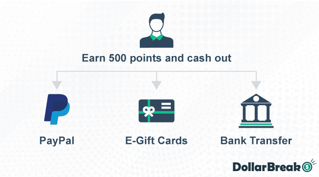 How to cash out my Points with Survey Junkie